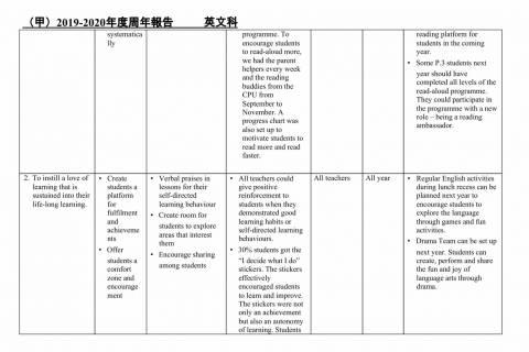 1920英文科周年報告及2021周年計劃-02
