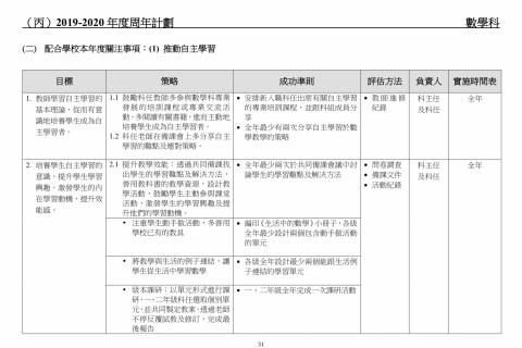 2018-2020學校發展報告及計劃-33