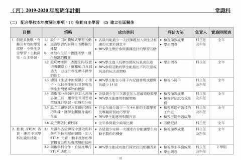 2018-2020學校發展報告及計劃-37